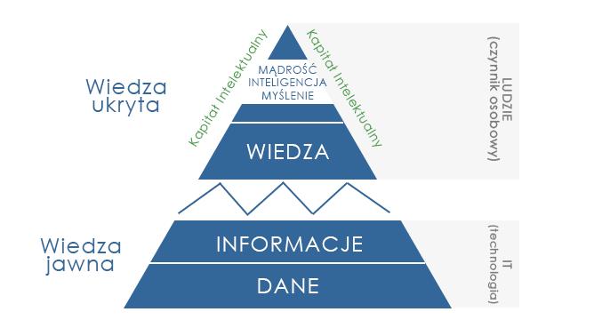 hierarchia wiedzy